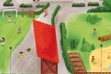"""Illustration """"Außengelände - Ort der Bewegung, Erfahrung und Ruhe"""". Ein abwechslungsreiches Außengelände animiert zu Bewegung, ermöglicht sinnliche Wahrnehmungen und Entspannung. Eine optimale Gestaltung beinhaltet mehrere Zonen. Beispiele: Zone """"Spielgeräte und modellierte Flächen"""" mit herausfordernden Klettermöglichkeiten, Rutschen, Schaukeln, Balancier-Stämmen, Hügeln und Mulden. Hier schulen Kinder elementare Bewegungsformen, Koordination und Gleichgewicht. Zone """"Krippenbereich"""". Hier ist ein separater, geschützter U3-Bereich in Gebäudenähe zu empfehlen mit moderaten Geländemodellierungen, kleineren Podesten und Rutschen sowie Bauchschaukeln. Zone """"Freiflächen"""" mit Flächen für Lauf-, Ball- und Kreisspiele oder freies Spiel. Mit Kreide können Hüpfkästchen aufgemalt und Bewegungsmaterialien wie Stelzen, Bälle oder Bretter bereitgestellt werden. Eine Teilüberdachung für Regenwetter ist wünschenswert. Ein zusätzlicher Platz für bewegungsintensive Ballspiele mit Toren ist sinnvoll. Zone """"Sinnes- und Naturerfahrungen"""" mit Wasserläufen, Sandbereichen, Beeten und Weidentunnel ermöglichen vielfältige Sinneserfahrungen. Hier gibt es auch diverse Rückzugsmöglichkeiten für Kinder, die Ruhe und Erholung suchen. Zone """"Befestigte Flächen"""". Hier können die Kinder mit Fahrzeugen wie Roller, Dreirad oder Bobbycar fahren."""